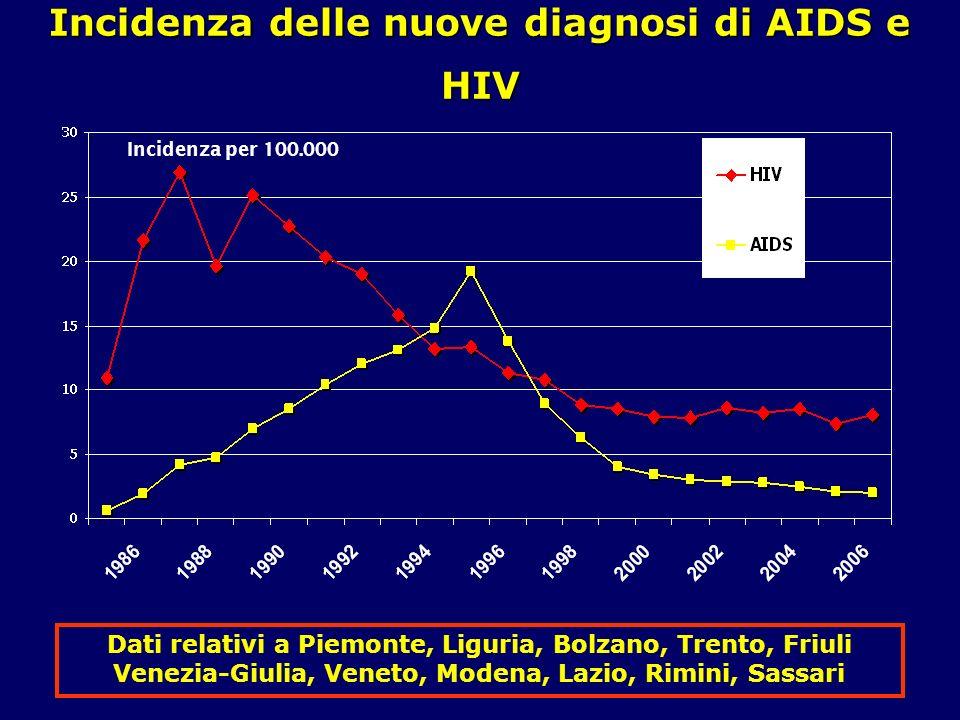 Incidenza delle nuove diagnosi di AIDS e HIV Incidenza per 100.000 Dati relativi a Piemonte, Liguria, Bolzano, Trento, Friuli Venezia-Giulia, Veneto,