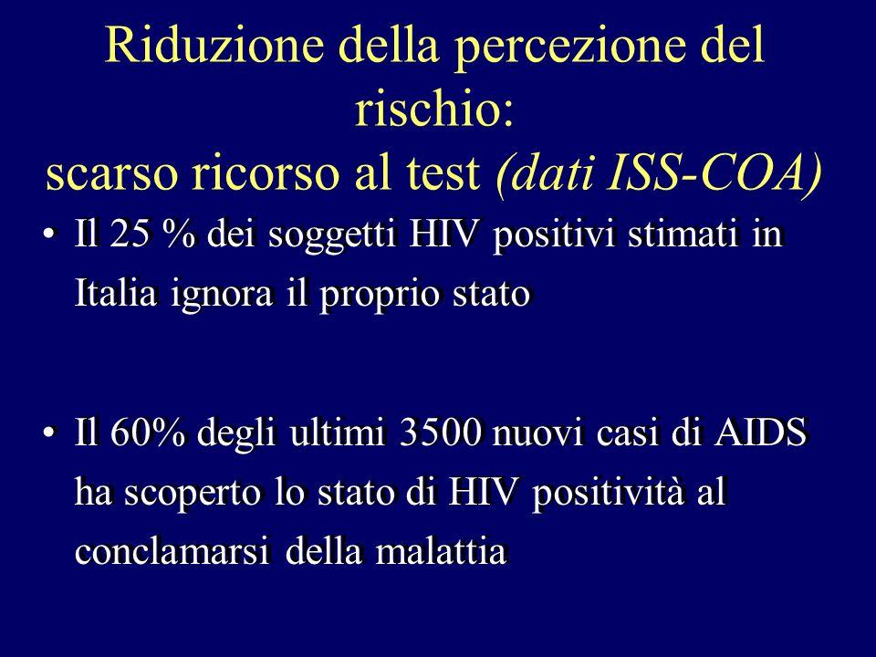 Riduzione della percezione del rischio: scarso ricorso al test (dati ISS-COA) Il 25 % dei soggetti HIV positivi stimati in Italia ignora il proprio st