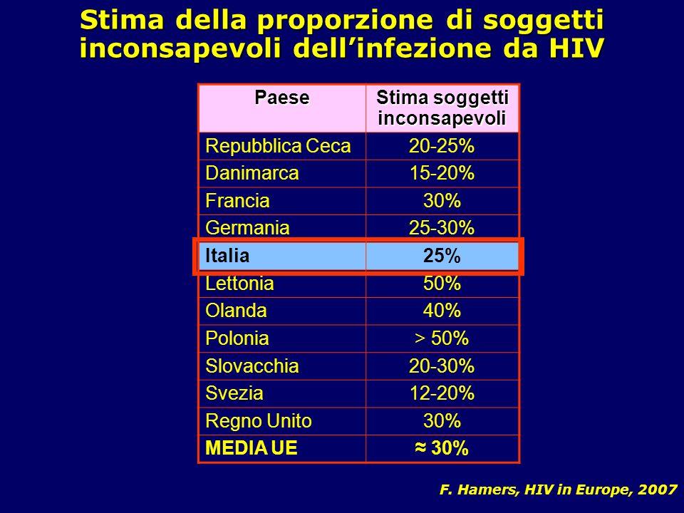 Stima della proporzione di soggetti inconsapevoli dellinfezione da HIV F. Hamers, HIV in Europe, 2007 Paese Stima soggetti inconsapevoli Repubblica Ce