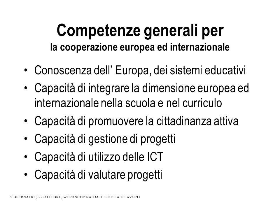 Competenze generali per la cooperazione europea ed internazionale Conoscenza dell Europa, dei sistemi educativi Capacità di integrare la dimensione europea ed internazionale nella scuola e nel curriculo Capacità di promuovere la cittadinanza attiva Capacità di gestione di progetti Capacità di utilizzo delle ICT Capacità di valutare progetti Y.BEERNAERT, 22 OTTOBRE, WORKSHOP NAPOA 1: SCUOLA E LAVORO