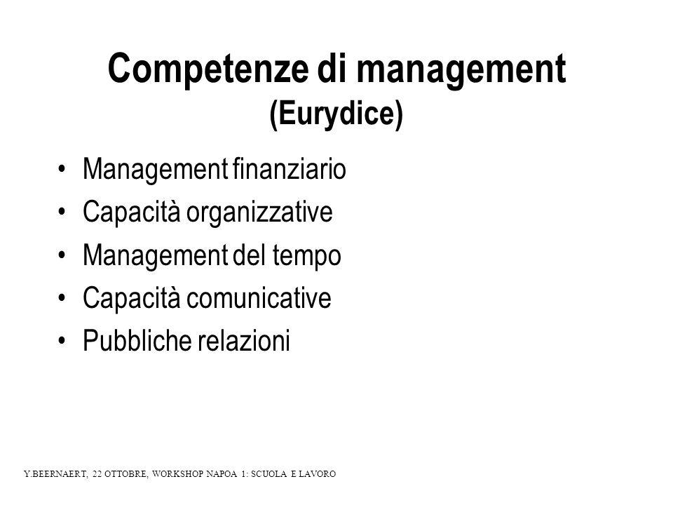 Competenze di management (Eurydice) Management finanziario Capacità organizzative Management del tempo Capacità comunicative Pubbliche relazioni Y.BEERNAERT, 22 OTTOBRE, WORKSHOP NAPOA 1: SCUOLA E LAVORO