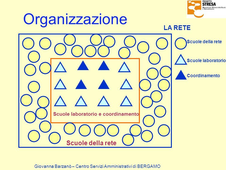 Organizzazione Giovanna Barzanò – Centro Servizi Amministrativi di BERGAMO Scuole della rete Scuole laboratorio Coordinamento Scuole laboratorio e coo