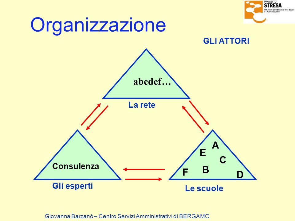 Organizzazione Giovanna Barzanò – Centro Servizi Amministrativi di BERGAMO GLI ATTORI abcdef… E B C D F A Consulenza Gli esperti La rete Le scuole