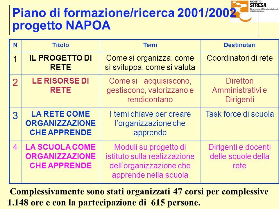 NTitoloTemiDestinatari 1 IL PROGETTO DI RETE Come si organizza, come si sviluppa, come si valuta Coordinatori di rete 2 LE RISORSE DI RETE Come si acq