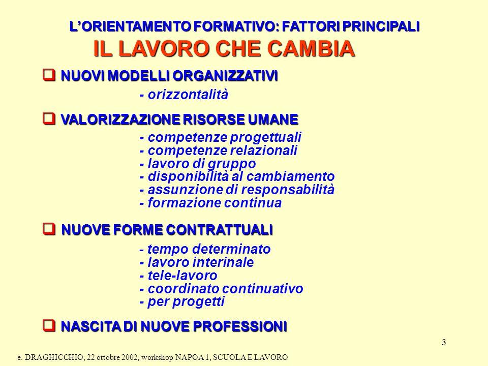 3 LORIENTAMENTO FORMATIVO: FATTORI PRINCIPALI IL LAVORO CHE CAMBIA NUOVI MODELLI ORGANIZZATIVI NUOVI MODELLI ORGANIZZATIVI - orizzontalità VALORIZZAZIONE RISORSE UMANE VALORIZZAZIONE RISORSE UMANE - competenze progettuali - competenze relazionali - lavoro di gruppo - disponibilità al cambiamento - assunzione di responsabilità - formazione continua NUOVE FORME CONTRATTUALI NUOVE FORME CONTRATTUALI - tempo determinato - lavoro interinale - tele-lavoro - coordinato continuativo - per progetti NASCITA DI NUOVE PROFESSIONI NASCITA DI NUOVE PROFESSIONI e.