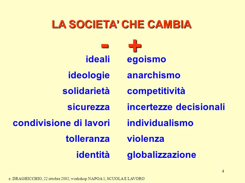 4 LA SOCIETA CHE CAMBIA - + ideali ideologie solidarietà sicurezza condivisione di lavori tolleranza identità egoismo anarchismo competitività incertezze decisionali individualismo violenza globalizzazione e.