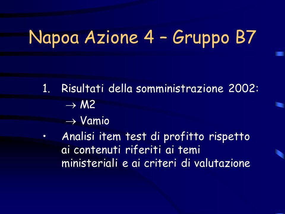Napoa Azione 4 – Gruppo B7 1.Risultati della somministrazione 2002: M2 Vamio Analisi item test di profitto rispetto ai contenuti riferiti ai temi mini