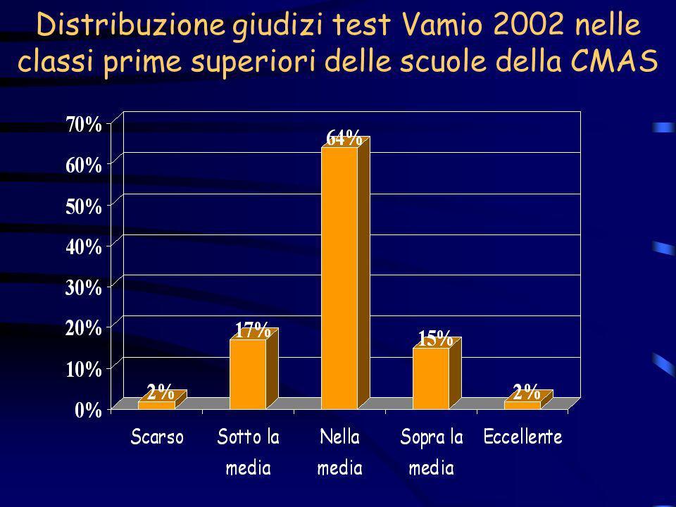 Distribuzione giudizi test Vamio 2002 nelle classi prime superiori delle scuole della CMAS