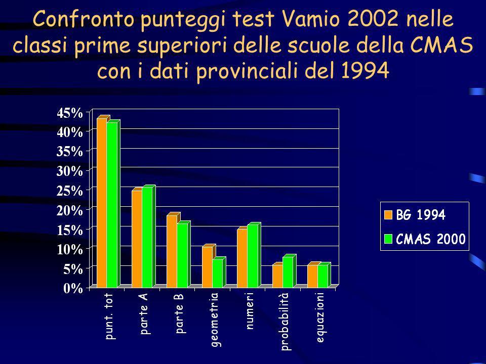 Confronto punteggi test Vamio 2002 nelle classi prime superiori delle scuole della CMAS con i dati provinciali del 1994