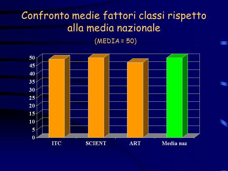 Confronto medie fattori classi rispetto alla media nazionale (MEDIA = 50)