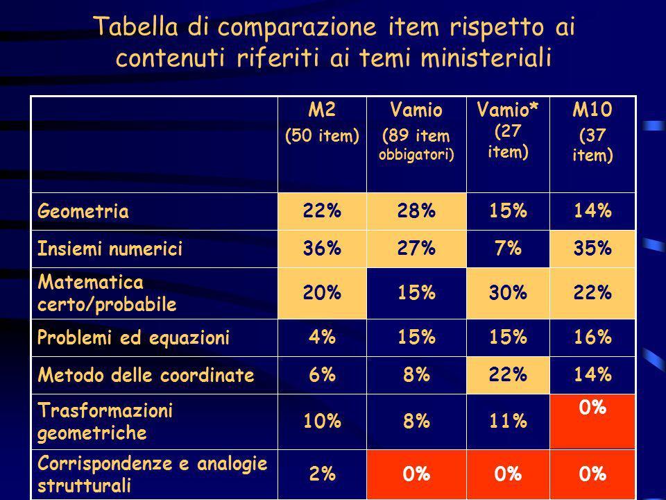 Tabella di comparazione item rispetto ai contenuti riferiti ai temi ministeriali 0% 2% Corrispondenze e analogie strutturali 0% 11%8%10% Trasformazion