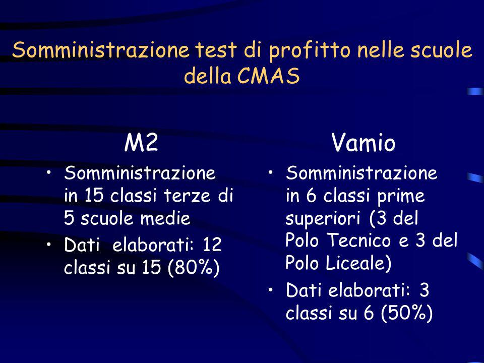 Somministrazione test di profitto nelle scuole della CMAS M2 Somministrazione in 15 classi terze di 5 scuole medie Dati elaborati: 12 classi su 15 (80
