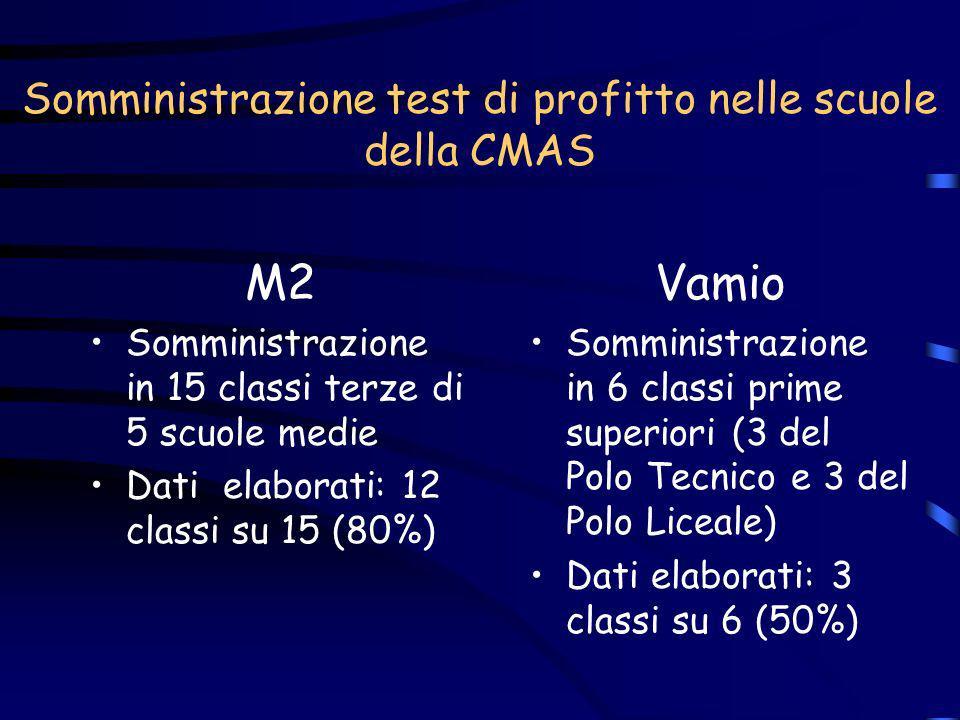 Test Vamio*