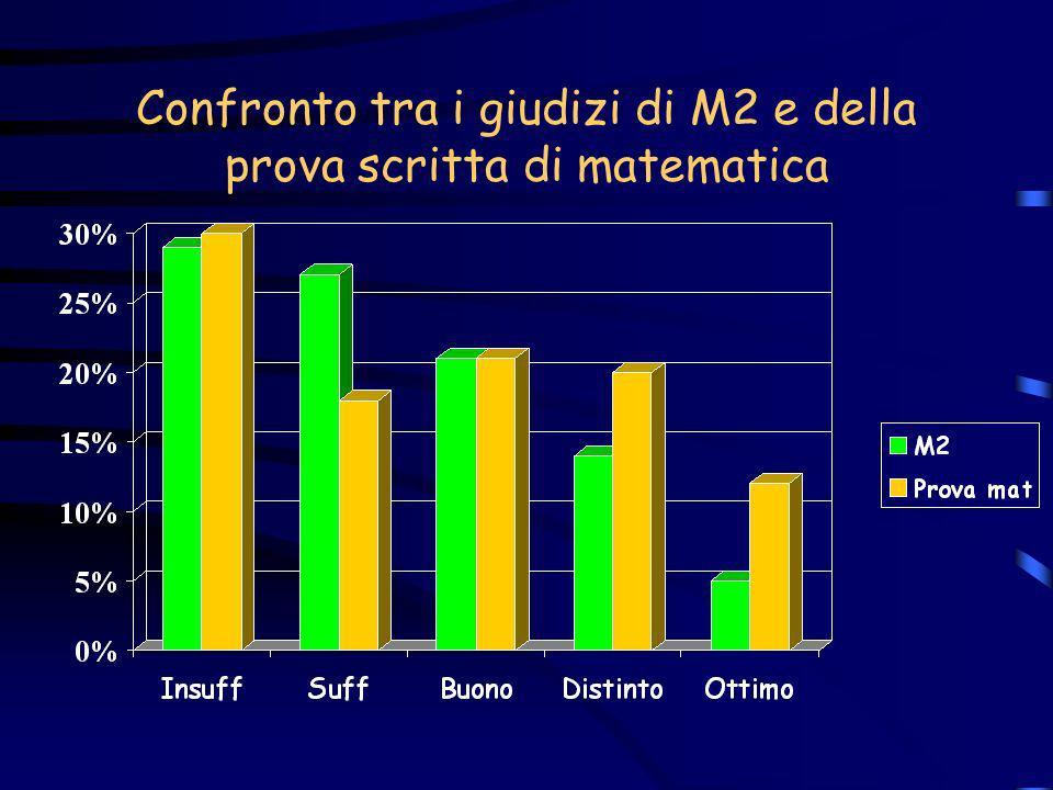 Confronto tra i giudizi di M2 e della prova scritta di matematica