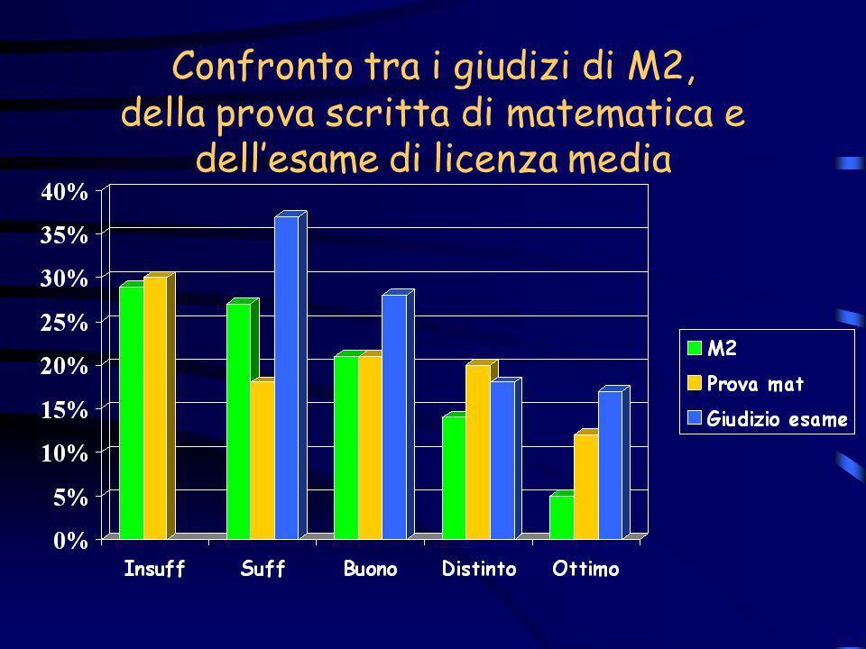 Confronto tra i giudizi di M2, della prova scritta di matematica e dellesame di licenza media (gli insufficienti di M2 e della prova di matematica sono confluiti nei sufficienti)