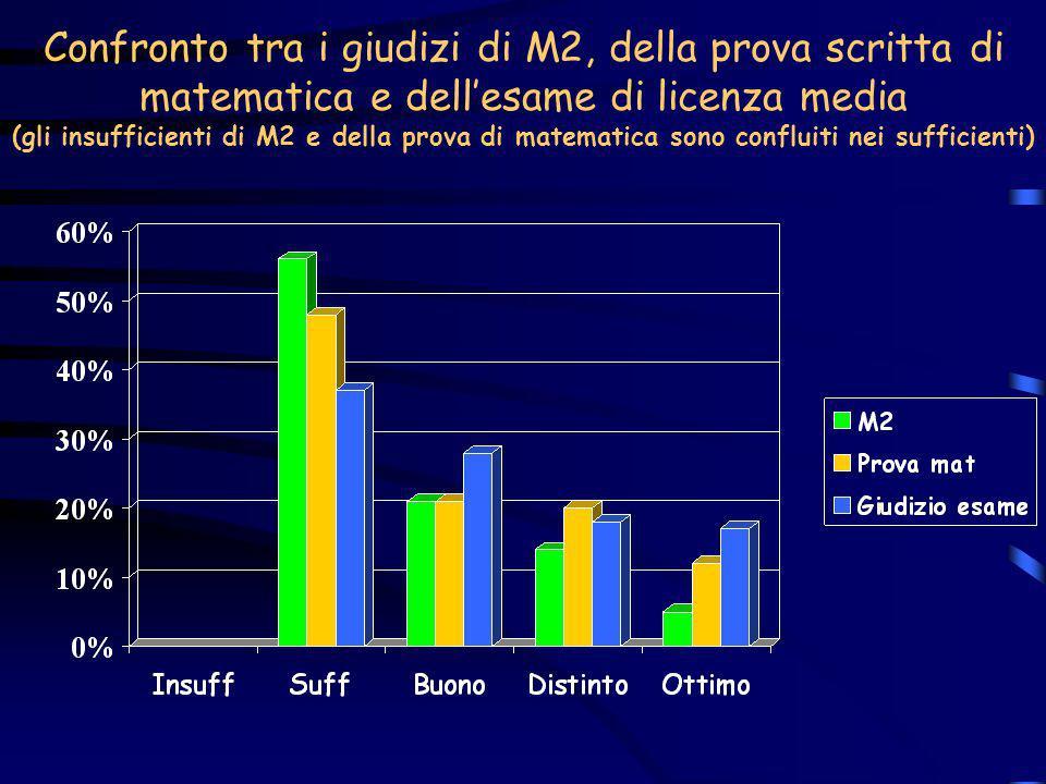 Confronto tra i giudizi di M2, della prova scritta di matematica e dellesame di licenza media (gli insufficienti di M2 e della prova di matematica son