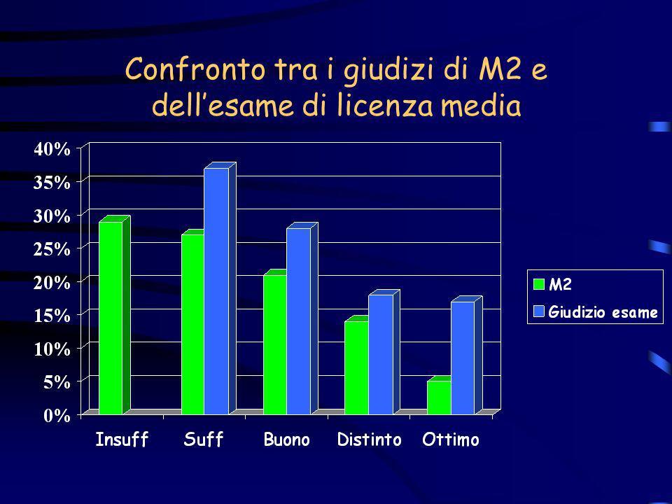 Confronto tra i giudizi di M2 e dellesame di licenza media (gli insufficienti di M2 sono confluiti nei sufficienti)