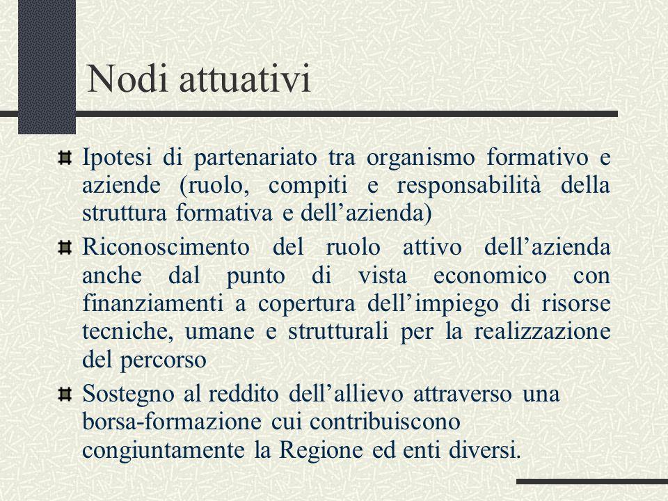 Nodi attuativi Ipotesi di partenariato tra organismo formativo e aziende (ruolo, compiti e responsabilità della struttura formativa e dellazienda) Ric