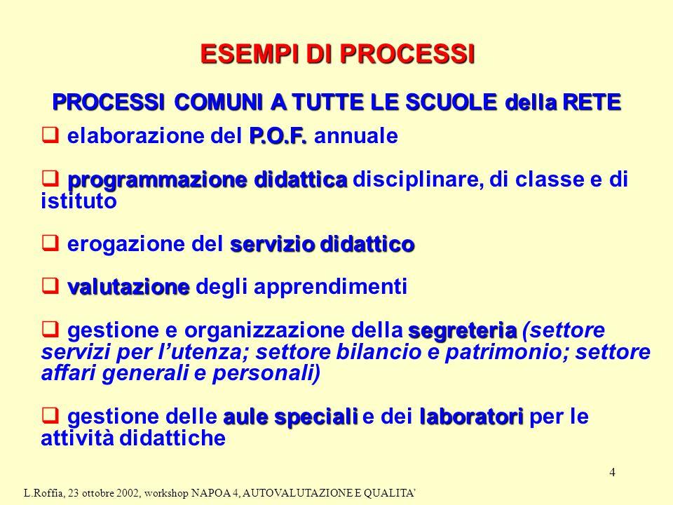4 ESEMPI DI PROCESSI PROCESSI COMUNI A TUTTE LE SCUOLE della RETE P.O.F.