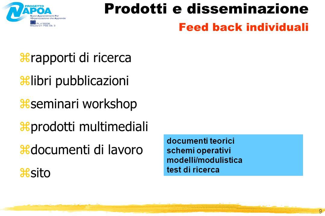 9 Prodotti e disseminazione Feed back individuali zrapporti di ricerca zlibri pubblicazioni zseminari workshop zprodotti multimediali zdocumenti di lavoro zsito documenti teorici schemi operativi modelli/modulistica test di ricerca