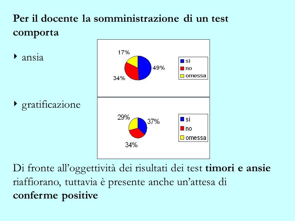 Per il docente la somministrazione di un test comporta ansia gratificazione Di fronte alloggettività dei risultati dei test timori e ansie riaffiorano, tuttavia è presente anche unattesa di conferme positive