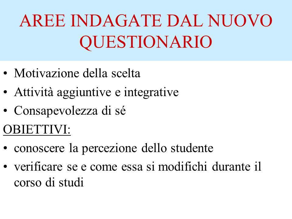 POPOLAZIONE TESTATA Liceo Scientifico di Lovere Totale alunni iscritti: 120 Totale questionari raccolti: 112 Alunni di classi: 1^ 36 3^ 44 5^ 32