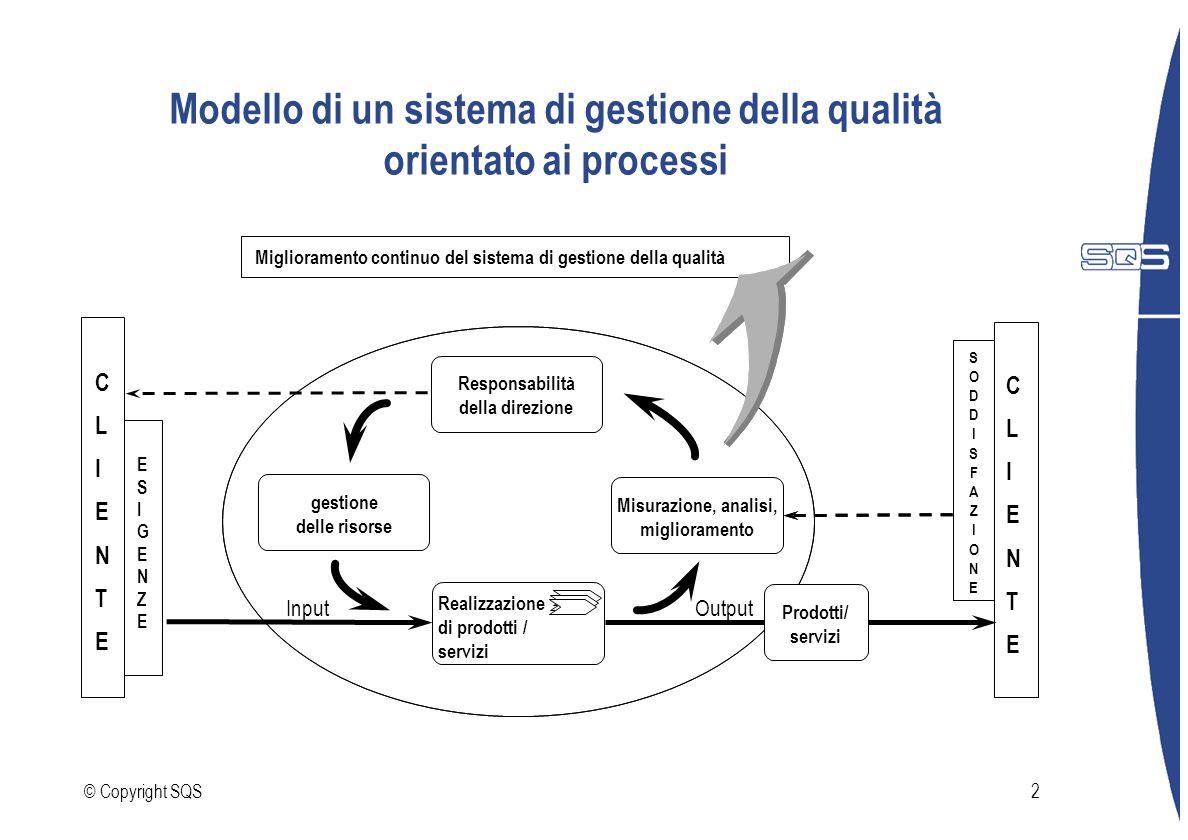 © Copyright SQS2 Modello di un sistema di gestione della qualità orientato ai processi Miglioramento continuo del sistema di gestione della qualità Re