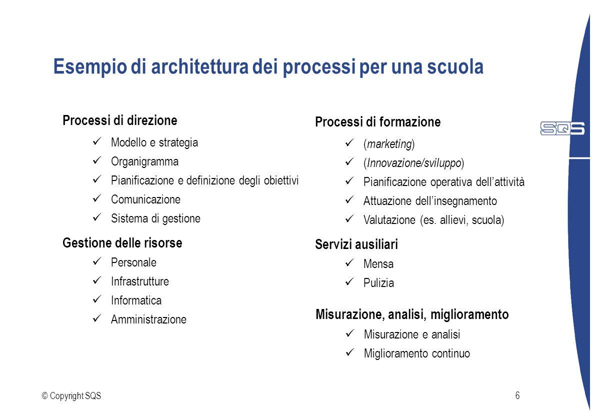 © Copyright SQS6 Esempio di architettura dei processi per una scuola Processi di direzione Modello e strategia Organigramma Pianificazione e definizio