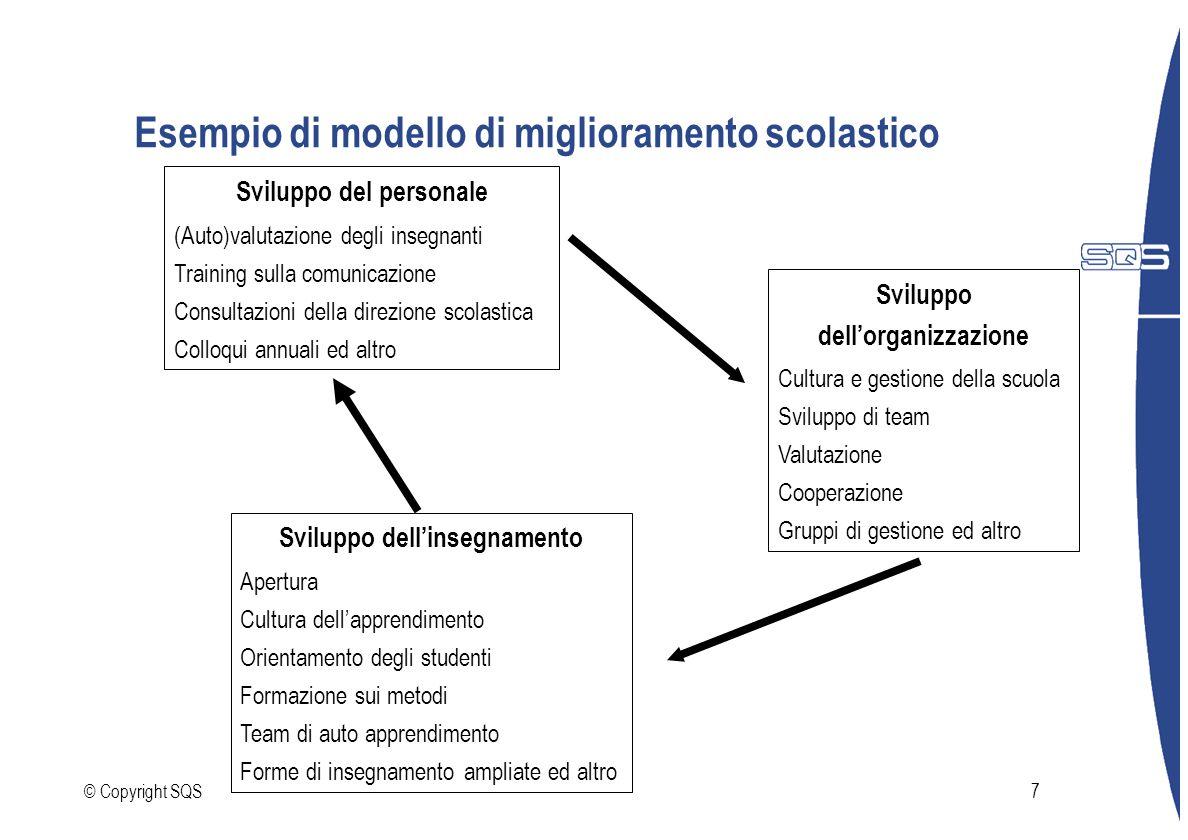 © Copyright SQS7 Esempio di modello di miglioramento scolastico Sviluppo del personale (Auto)valutazione degli insegnanti Training sulla comunicazione