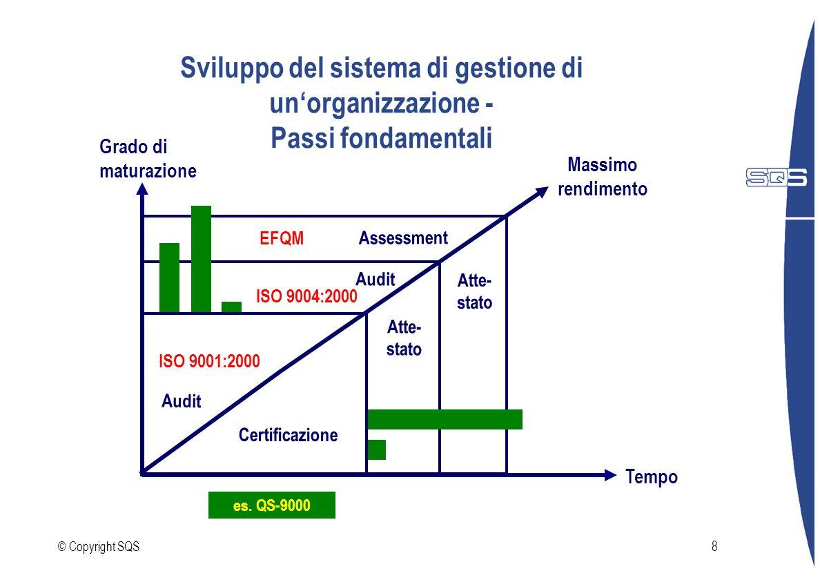 © Copyright SQS8 Sviluppo del sistema di gestione di unorganizzazione - Passi fondamentali Grado di maturazione Tempo ISO 9001:2000 ISO 9004:2000 EFQM