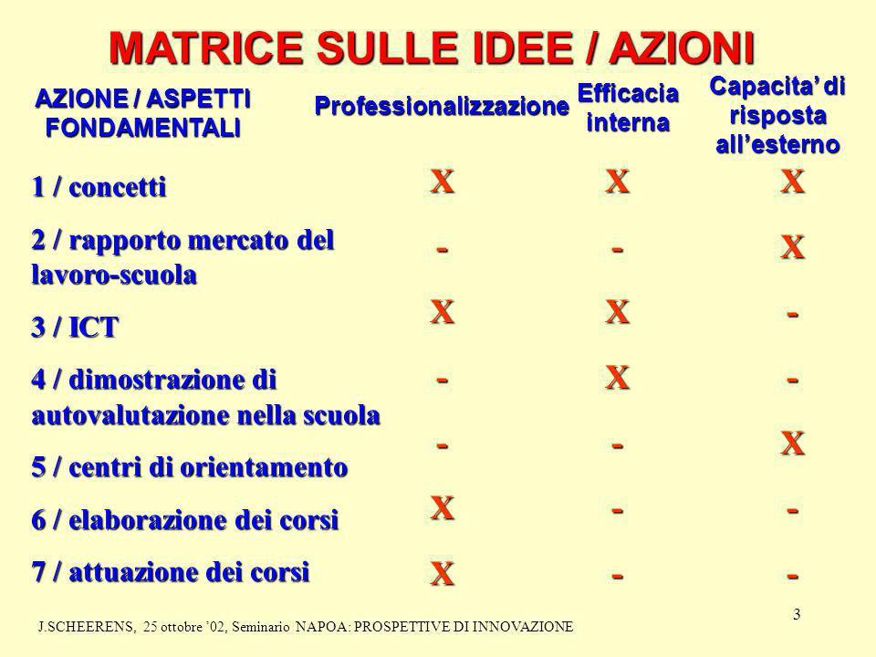 3 MATRICE SULLE IDEE / AZIONI AZIONE / ASPETTI FONDAMENTALI Professionalizzazione Efficacia interna Capacita di risposta allesterno 1 / concetti 2 / r