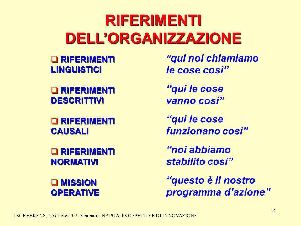 6 RIFERIMENTI DELLORGANIZZAZIONE RIFERIMENTI LINGUISTICI RIFERIMENTI LINGUISTICI RIFERIMENTI DESCRITTIVI RIFERIMENTI DESCRITTIVI RIFERIMENTI CAUSALI RIFERIMENTI CAUSALI RIFERIMENTI NORMATIVI RIFERIMENTI NORMATIVI MISSION OPERATIVE MISSION OPERATIVE qui noi chiamiamo le cose così qui le cose vanno così qui le cose funzionano così noi abbiamo stabilito così questo è il nostro programma dazione J.SCHEERENS, 25 ottobre 02, Seminario NAPOA: PROSPETTIVE DI INNOVAZIONE