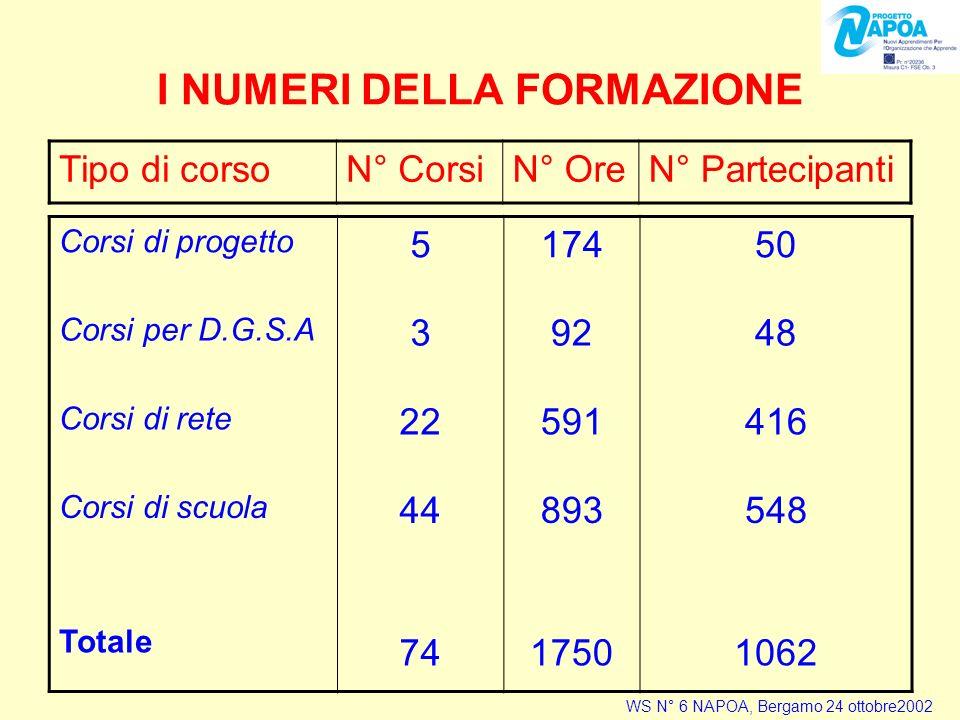 I NUMERI DELLA FORMAZIONE Corsi di progetto 517450 Corsi per D.G.S.A 39248 Corsi di rete 22591416 Corsi di scuola 44893548 Totale 7417501062 Tipo di corsoN° CorsiN° OreN° Partecipanti WS N° 6 NAPOA, Bergamo 24 ottobre2002