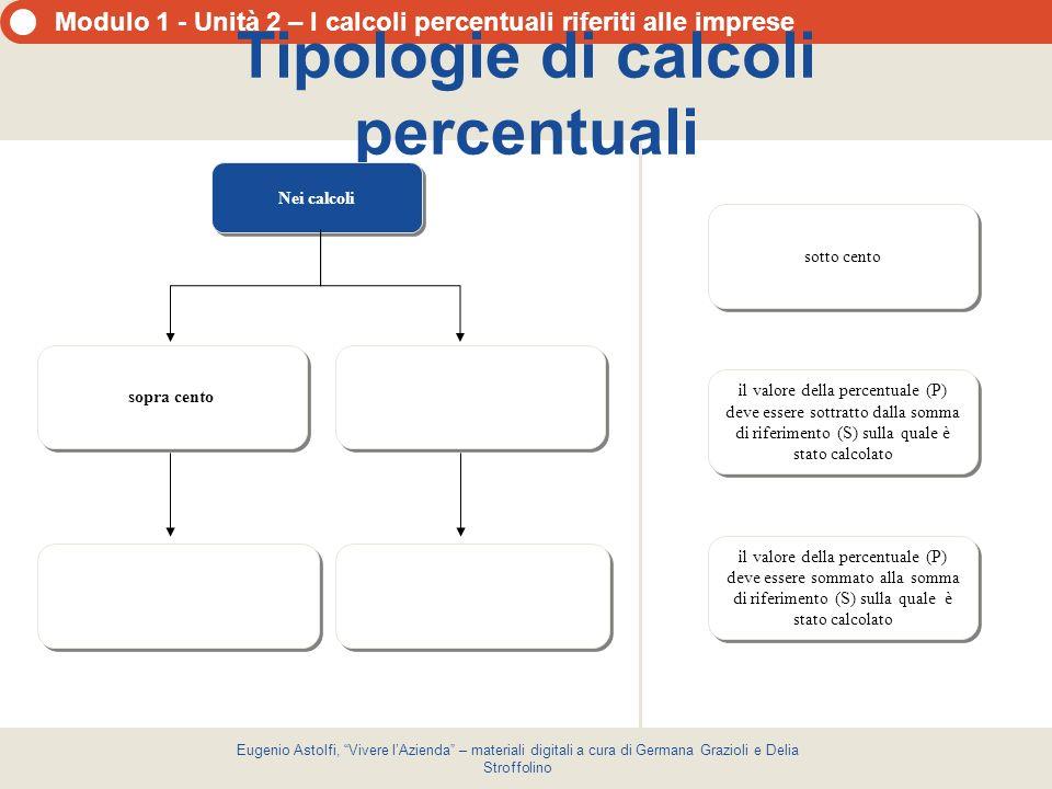 Modulo 1 - Unità 2 – I calcoli percentuali riferiti alle imprese Eugenio Astolfi, Vivere lAzienda – materiali digitali a cura di Germana Grazioli e De