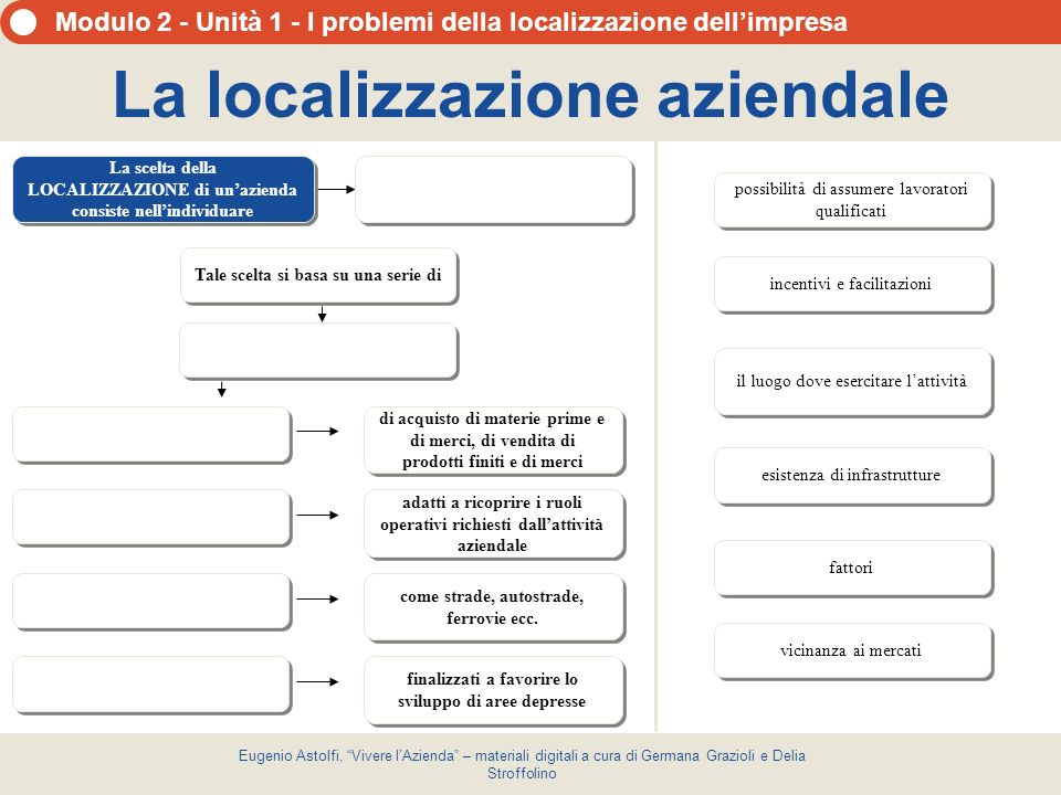Modulo 2 - Unità 1 - I problemi della localizzazione dellimpresa Eugenio Astolfi, Vivere lAzienda – materiali digitali a cura di Germana Grazioli e De