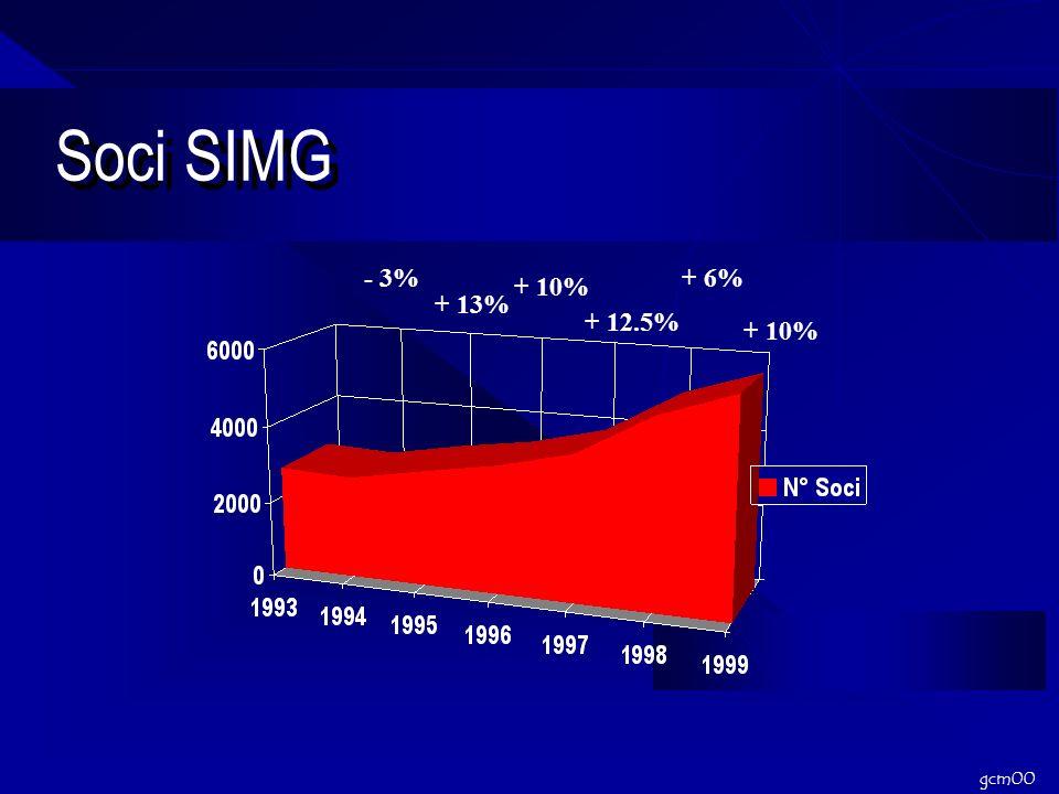 gcm00 Soci SIMG + 13% + 10% - 3% + 12.5% + 6% + 10%