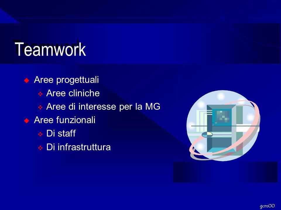 gcm00 Teamwork Aree progettuali Aree cliniche Aree di interesse per la MG Aree funzionali Di staff Di infrastruttura