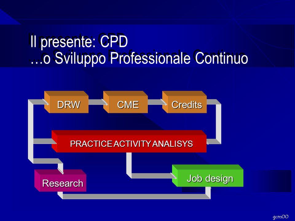 gcm00 Il presente: CPD …o Sviluppo Professionale Continuo Research Job design Credits PRACTICE ACTIVITY ANALISYS CMEDRW