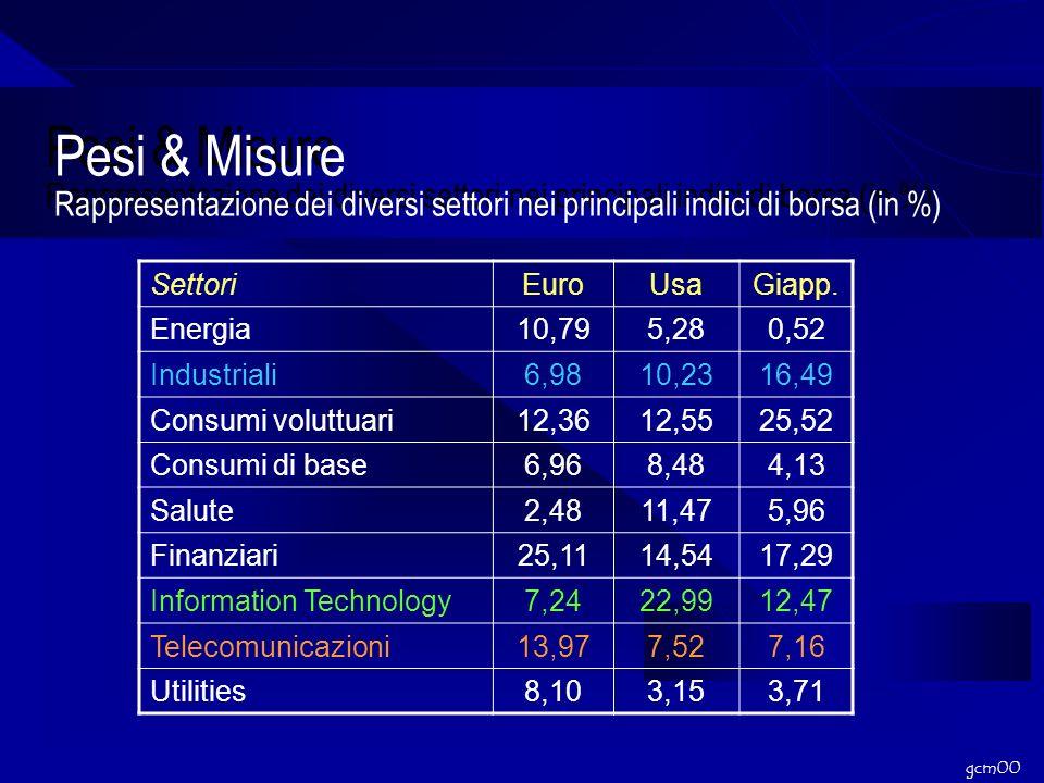 gcm00 Pesi & Misure Rappresentazione dei diversi settori nei principali indici di borsa (in %) SettoriEuroUsaGiapp.