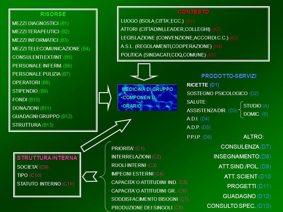 MEDICINA DI GRUPPO COMPONENTICOMPONENTI ORARIOORARIO RISORSE MEZZI DIAGNOSTICI (B1) MEZZI TERAPEUTICI (B2) MEZZI INFORMATICI (B3) MEZZI TELECOMUNICAZIONE (B4) CONSULENTI EXT/INT (B5) PERSONALE INFERM.