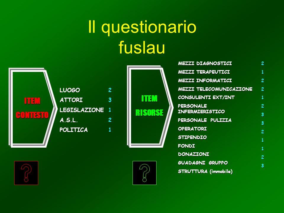 Il questionario fuslau ITEMCONTESTO LUOGOATTORILEGISLAZIONEA.S.L.POLITICA23121 ITEMRISORSE MEZZI DIAGNOSTICI MEZZI TERAPEUTICI MEZZI INFORMATICI MEZZI TELECOMUNICAZIONE CONSULENTI EXT/INT PERSONALE INFERMIERISTICO PERSONALE PULIZIA OPERATORISTIPENDIOFONDIDONAZIONI GUADAGNI GRUPPO STRUTTURA (immobile) 2122123321123