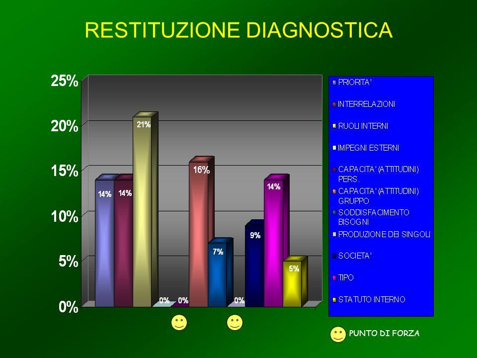 RESTITUZIONE DIAGNOSTICA PUNTO DI FORZA