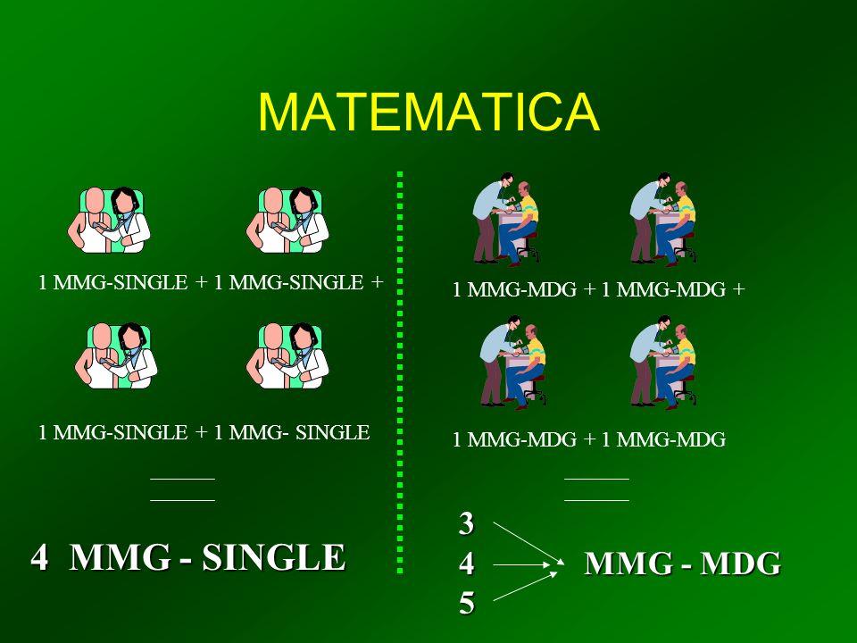 MATEMATICA 1 MMG-SINGLE + 1 MMG-SINGLE + 1 MMG- SINGLE 4 MMG - SINGLE 1 MMG-MDG + 1 MMG-MDG + 1 MMG-MDG 3 4 MMG - MDG 5