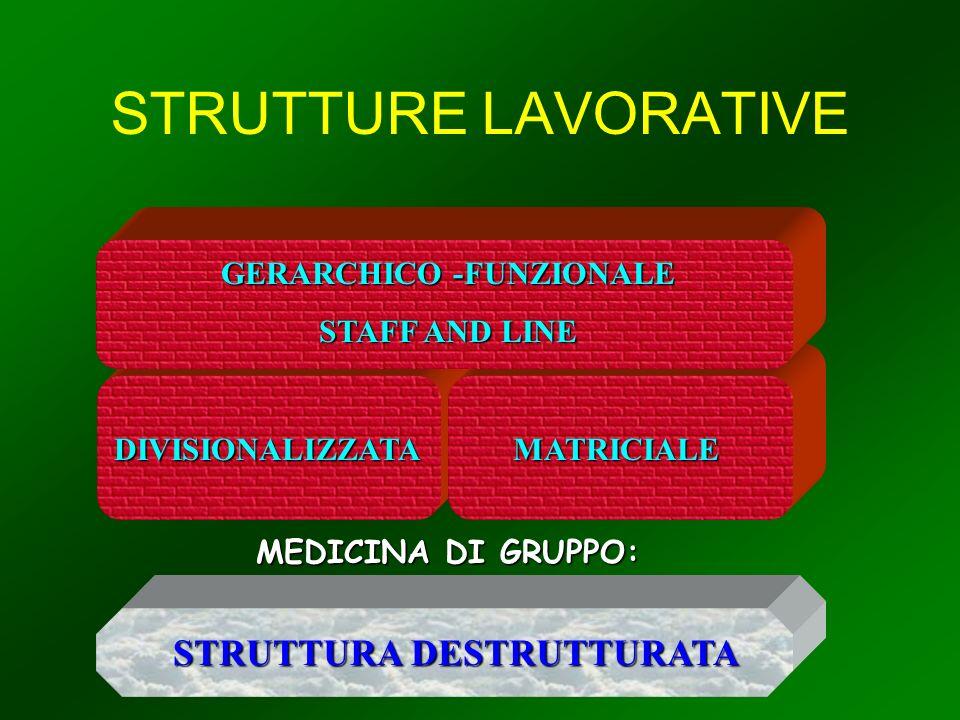 STRUTTURE LAVORATIVE DIVISIONALIZZATAMATRICIALE MEDICINA DI GRUPPO: STRUTTURA DESTRUTTURATA GERARCHICO -FUNZIONALE STAFF AND LINE