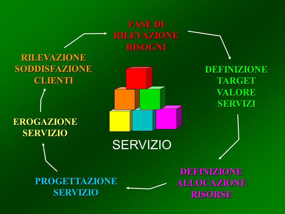 FASE DI RILEVAZIONE BISOGNI DEFINIZIONE TARGET VALORE SERVIZI DEFINIZIONE ALLOCAZIONE RISORSE PROGETTAZIONE SERVIZIO EROGAZIONE SERVIZIO RILEVAZIONE SODDISFAZIONE CLIENTI SERVIZIO