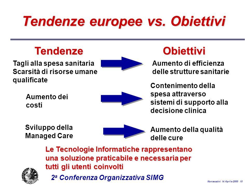 Montecatini 14 Aprile 2000 10 2 a Conferenza Organizzativa SIMG Tendenze europee vs.