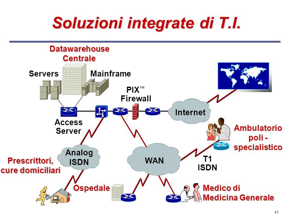 Soluzioni integrate di T.I.