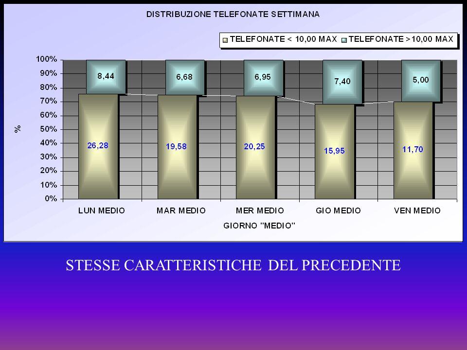 STESSE CARATTERISTICHE DEL PRECEDENTE