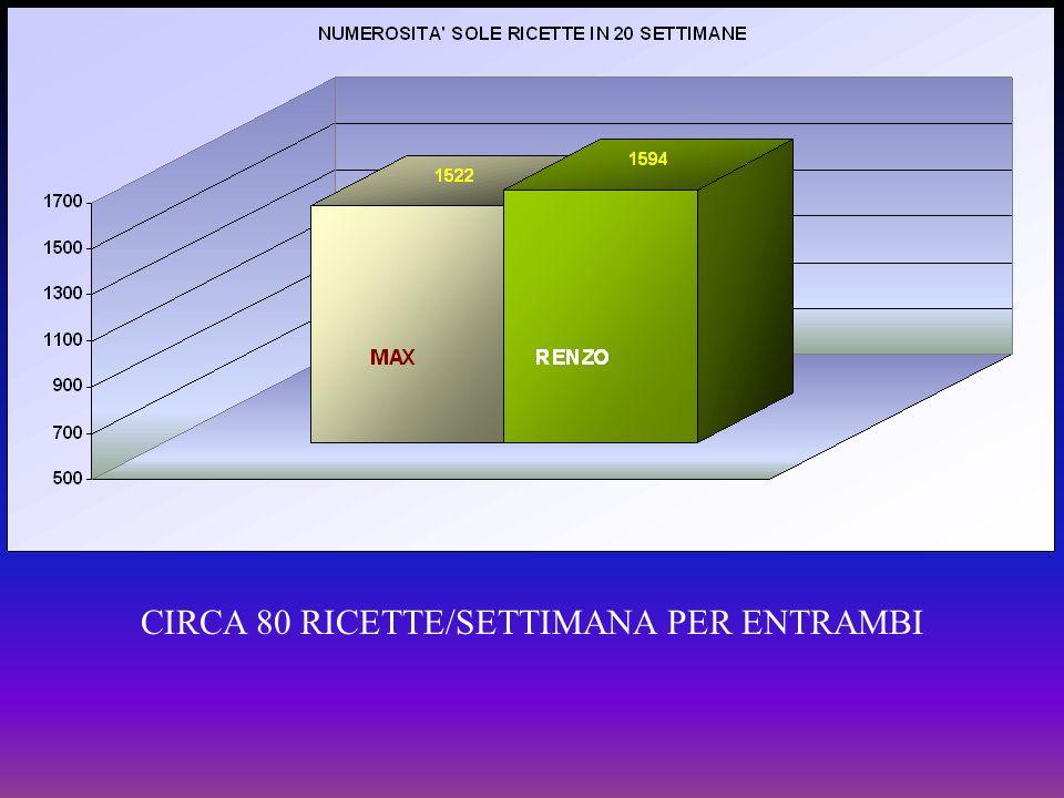 CIRCA 80 RICETTE/SETTIMANA PER ENTRAMBI