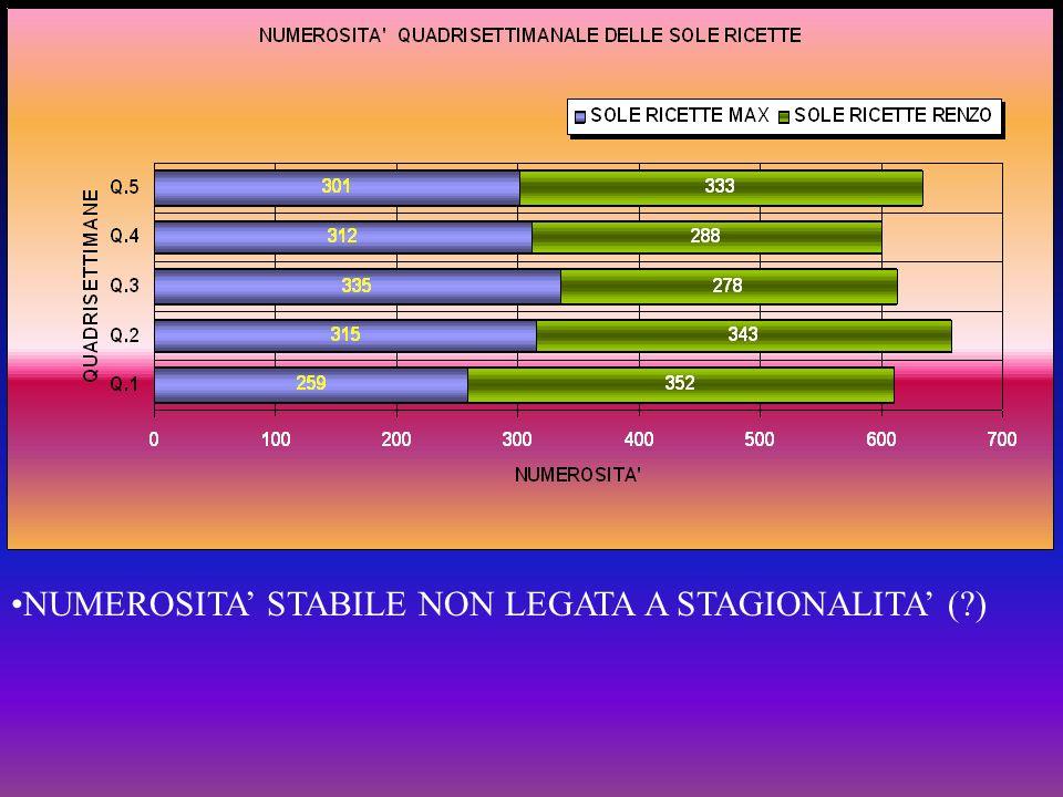 NUMEROSITA STABILE NON LEGATA A STAGIONALITA (?)